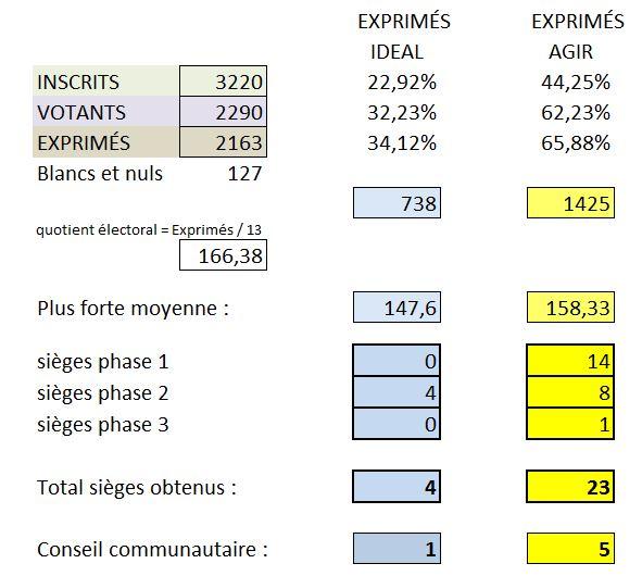 Résultats élections 23 03 2014